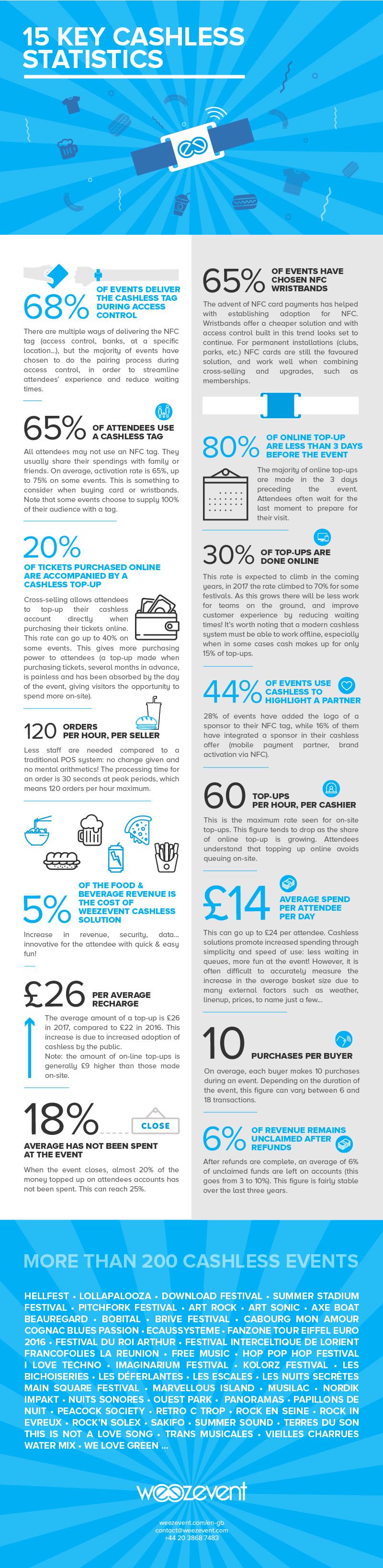 15 Cashless Key Statistics
